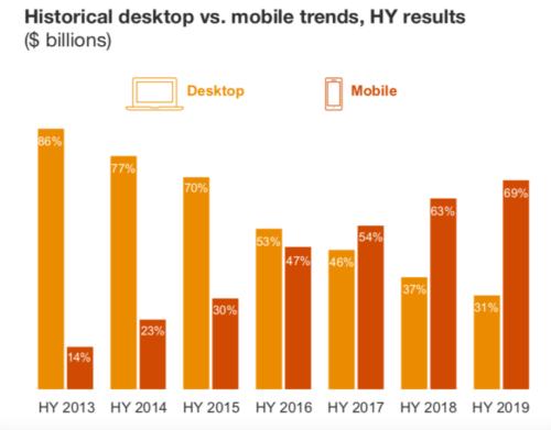 2013年後半から2019年前半までの米国オンライン広告市場のパソコンとモバイルのシェア比較推移のグラフ