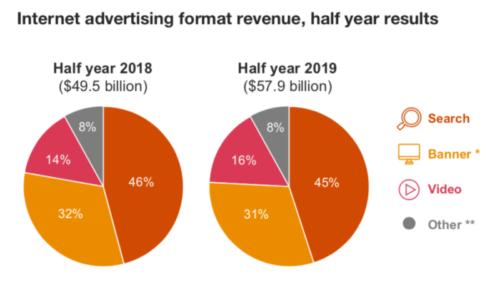 2019年前半の米国オンライ広告フォーマットシェア