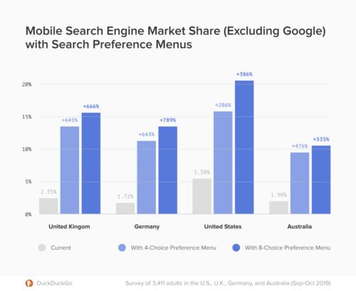 モバイル端末の設定に検索エンジン選択肢を4や8にした場合のシェアの伸びの国別調査結果