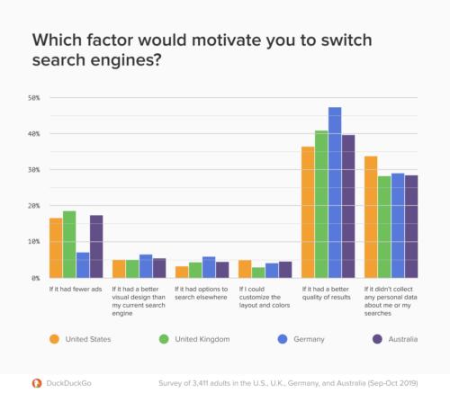 ユーザーが検索エンジンを変更する主な理由項目の比率