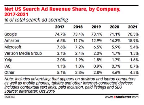 2017年から2021年までの米国検索広告の売上シェア