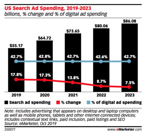 2019年から2023年までの米国の検索広告支出の推移(eMarketer)