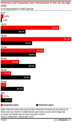 PinterestとSnapchatの米国における年齢層別の普及率