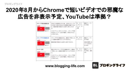 2020年8月からChromeで短いビデオでの邪魔な広告を非表示予定、YouTubeは準拠?