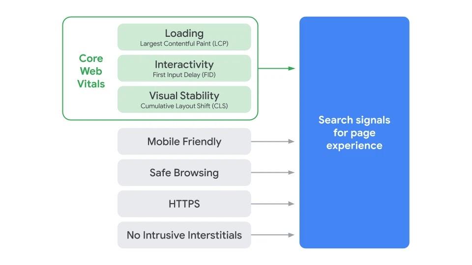 ページエクスペリエンス検索ランキングシグナルの構成図