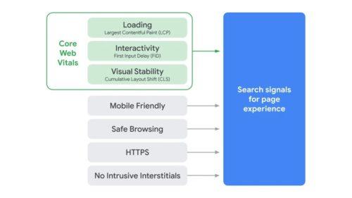 ページエクスペリエンスの検索シグナル