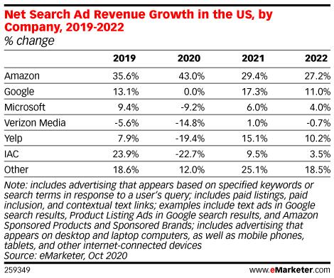 米検索広告の伸び率主要企業別比較
