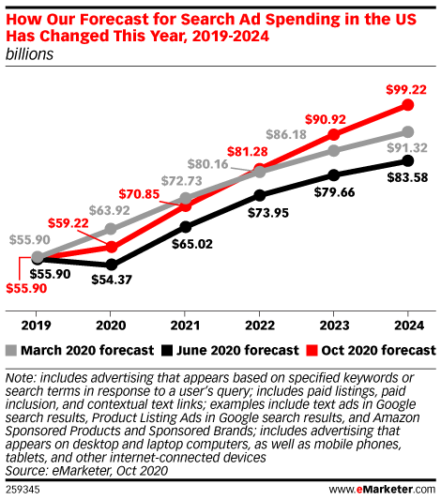 eMarketerによる米検索広告支出予想の変化